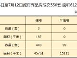 小降!本周威海商品房成交550套 同比上周小降0.7%