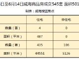 数据周报:本周威海商品房成交545套 同比上周下跌20%
