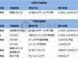 【开盘预告】5月底6项目开盘 或将去化近2000套房源