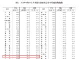 国家统计局:5月一线城市房价同比持续下降 长沙涨幅位列第九