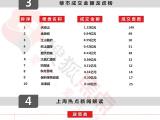 第36周楼市周报:南宁住宅成交1120套 天池山排名第一