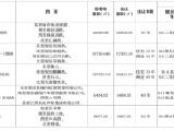南京再挂5幅地!江北宅地最高限价1.99万/平!