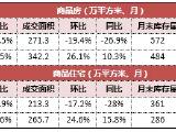 楼市走势预判,重庆有望继续回升?