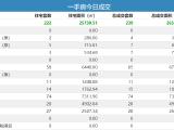15日青岛新房成交252套 即墨住宅成交74套夺冠