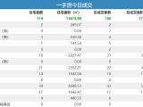 12日青岛新房成交160套 胶州住宅成交39套夺冠