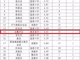全省环境空气质量状况排名揭晓 秦皇岛排在前列