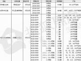 【拿证速递】5月22日多项目拿证 近3000套住宅进入市场