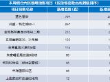 烟台楼市周报:六区成交均价下降7.1%  福山位居成交榜首