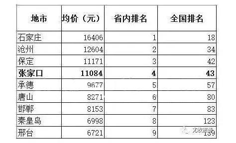 而2017年张河北省各市年比较工资平均钱洛阳市高中有多少图片