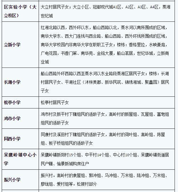 衡阳市四小学v小学指南城区入学划片降级新生怎么分区小学图片