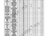 珠海12月第一周网签1173套 环比上涨86%