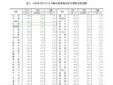 房价新动态!太原9月新房环比上涨1% 同比上涨10%