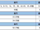 【开盘速递】预计8项目开盘 共计2964套房源将入市