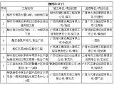 曝光台:柳州雅苑大厦等被列入11月广西严管工程