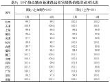 5月全国热点城市新房价格普遍上涨 青岛新房价格环比上涨2%