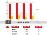 第32周楼市周报:南宁各区楼市均价除青秀、邕宁外均环比上浮