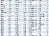 中国二手房价:北京6.8万居首 洛阳排85房价8140元
