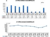 上周青島新房成交1602套 新房均價為13514元/㎡