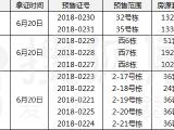 【拿证速递】6月20日三项目共780套房源获得预售许可证