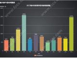 2017全年衢州市区商品房备案数据!带你探究热门楼盘