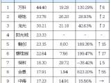 【房价】上半年五象新区涨幅领跑全南宁,成为置业热点!