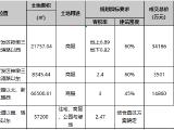 光谷中心城再添两家第二总部 本周武汉将再挂牌出让10宗地