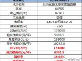 6363元/平,溢价率16%,华润拿下原戚墅堰首宗经营性地块