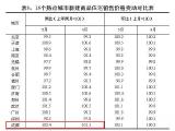 全国最新房价数据出炉:成都涨幅居15个热点城市之首