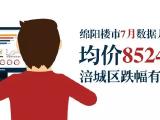 绵阳楼市7月数据月报:均价8524元/㎡ 涪城区跌幅有点儿大