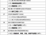 2018年海南重点项目公布!年度计划投资624亿元(附表)