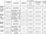 无锡再挂七宗地 最高起始楼面价达13011.76元/平