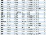 全国261城二手房价:成都16286元/㎡排名全国19