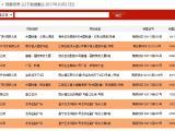 """""""金九""""刚过,南宁10月又有8个项目新获预售证"""