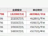 地价降了!江浦宅地17922元/平!龙潭6369元/平!