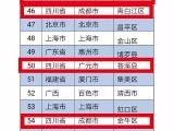全国百强县排行榜:四川占了21个 成都占11个