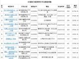 9月漯河房管局共颁发了21张预售证 涉及14个项目