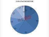 台州房产焦点头条 11月10日房产交易数据171套