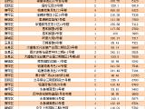 10.18呼市商品房成交152套 成交均价6729.15元/平