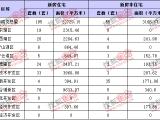 10月19日南昌新房成交250套 住宅类195套