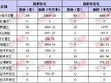 10月17日南昌新房成交265套 住宅类196套