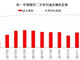 投资客又进场了!2018年才刚开始 深圳这两区房价逆势上涨