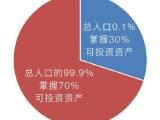 中国的财富集中到了什么程度?