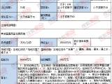 7.5亿! 福晟地产竞得连江超75亩商住地块