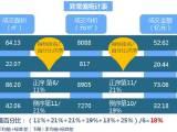 楼市歇夏,重庆8月首周仅一盘推新,市场量价齐跌