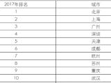 中国百强城市排行榜发布:山东15城上榜领跑全国