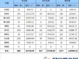 南昌上周新房成交1277套环跌24.66% 这一楼盘表现最佳