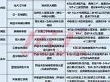 中秋小长假肇庆12盘推货营销 光大碧桂园领衔等6盘新品发售