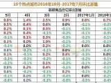 【解读】2017年7月中国70城住宅价格涨幅—北海环比领涨,广州10连阳