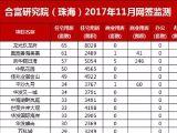 11月珠海网签2515套 商业用房增长215%