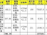 南昌市政12.76亿拿下新建区3宗商住用地!
